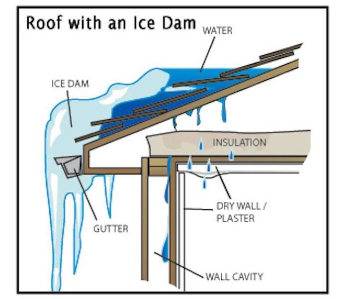 General Ice Dams